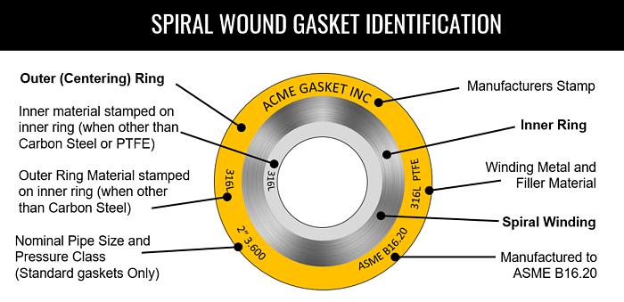spiral wound gasket identification
