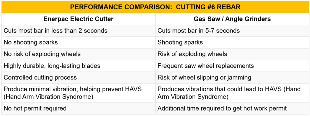 rebar and gas saw cutters compared