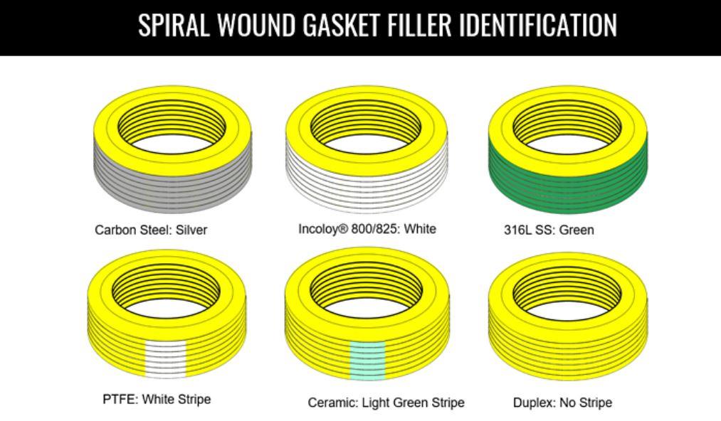 spiral wound gasket fillers