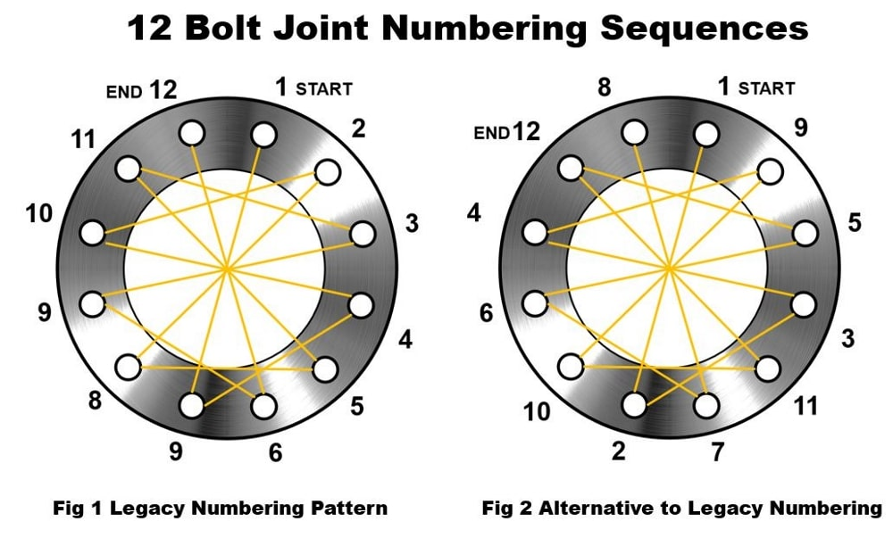 12-bolt-flange-tightening-sequence