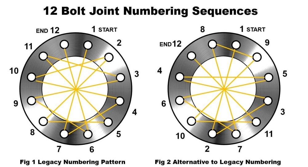 bolt tightening sequence
