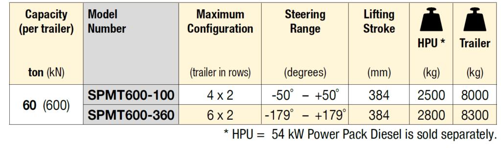 specifications of a spmt self propelled modular transporter