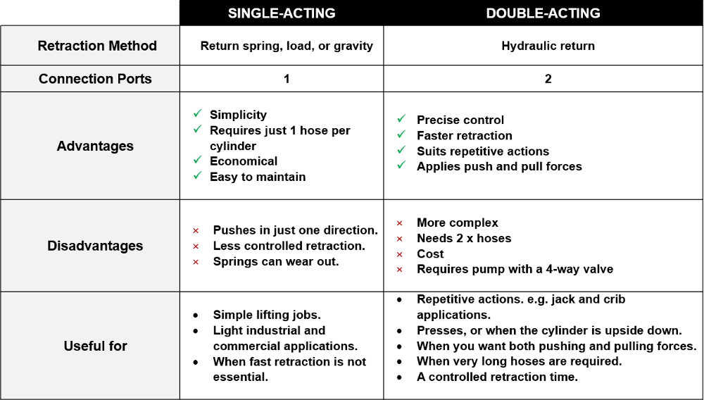 table comparing double acting and single acting hydraulic cylinders