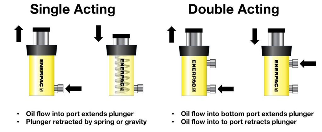comparison of single acting vs double acting hydraulic cylinders
