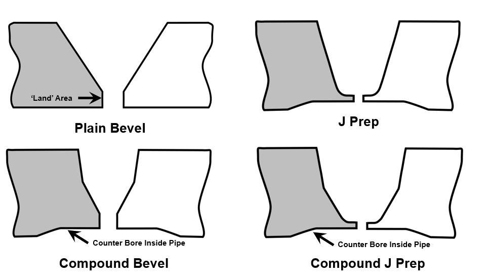 common pipe weld preparation profiles