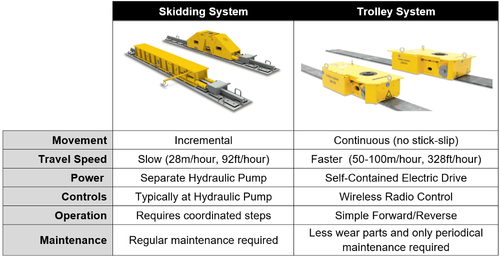 skidding-system-vs-electric-trolley-compare