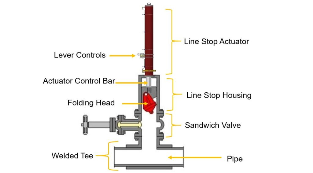 section view showing a line stop actuator in use on a pipeline