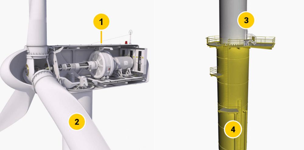 wind turbine maintenance: the main sections
